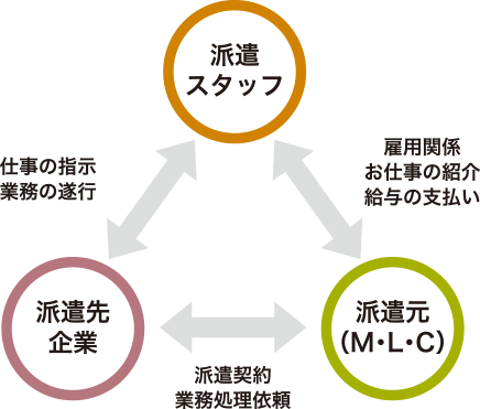 派遣スタッフ 派遣先企業 派遣元(M.L.C)の相関図